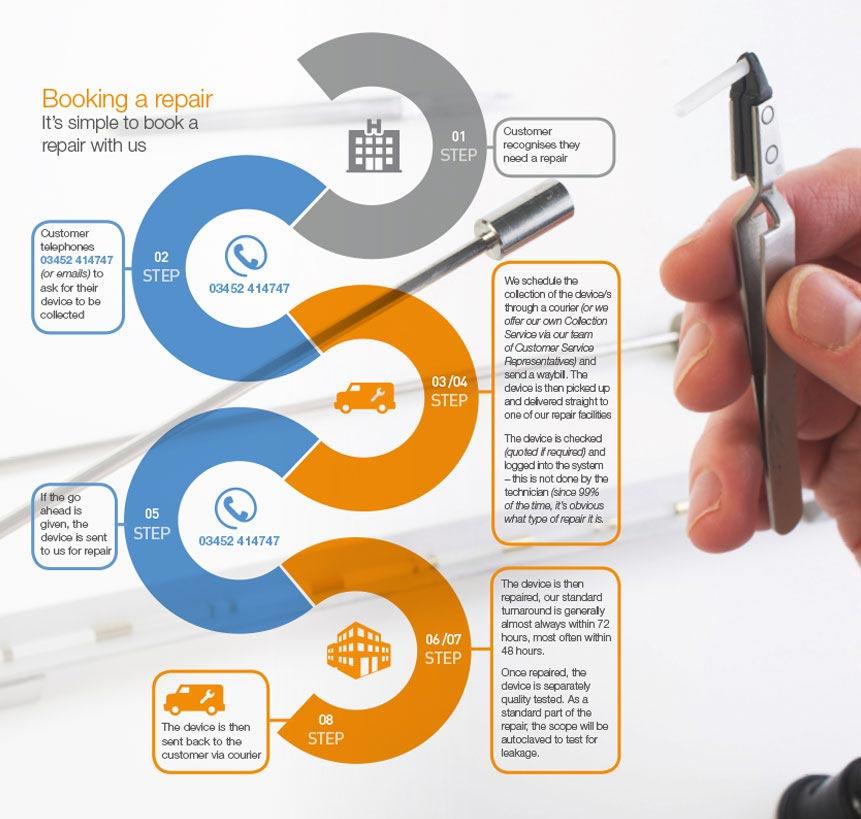 Booking Repair Infographic