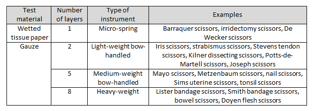 Surgical Instruments Ppt